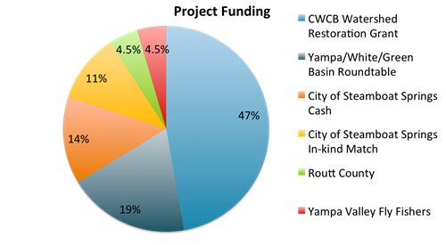 Pie Chart_thumb.png